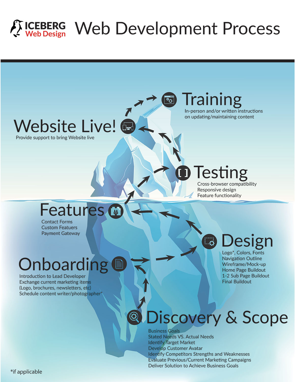 Website Development Process Iceberg Web Design